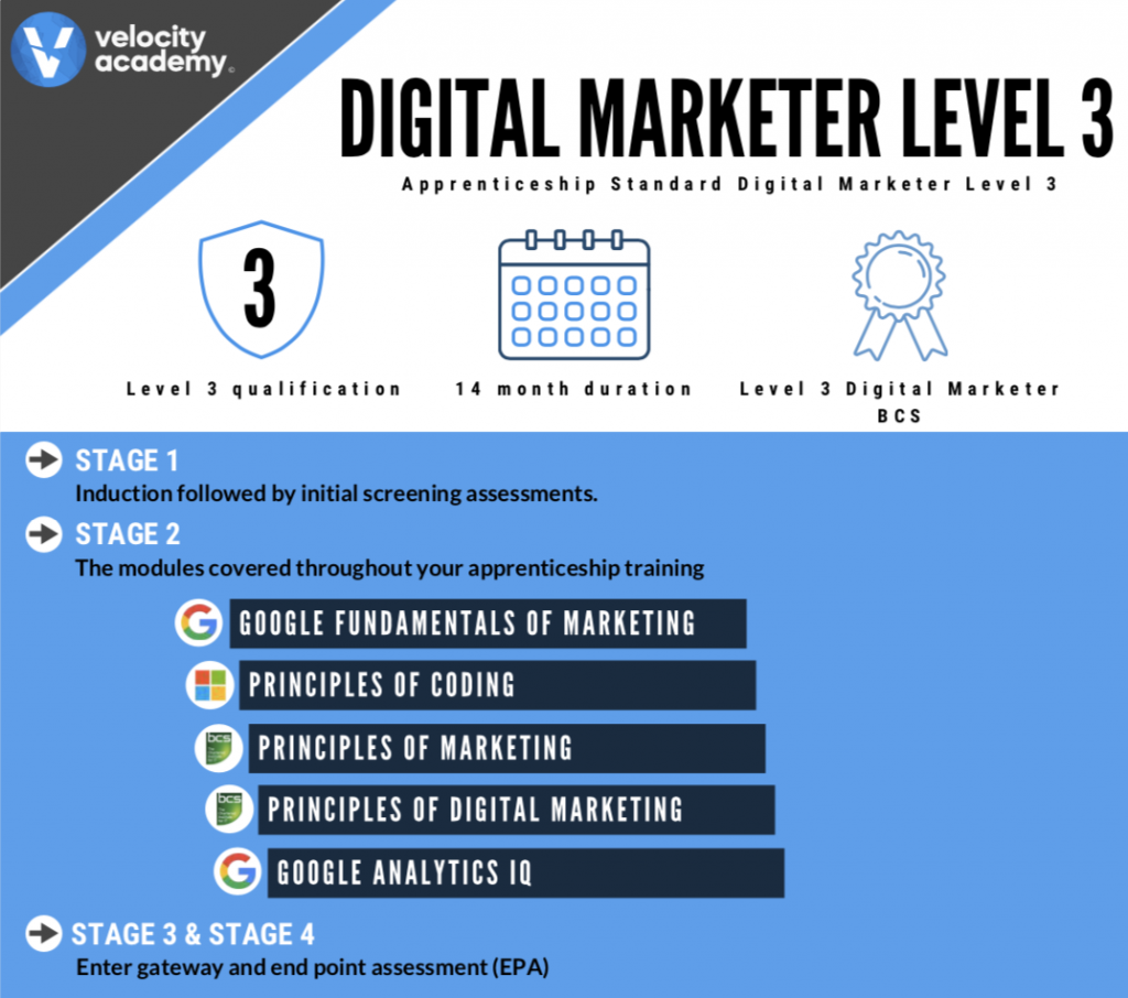 Digital Marketer Units