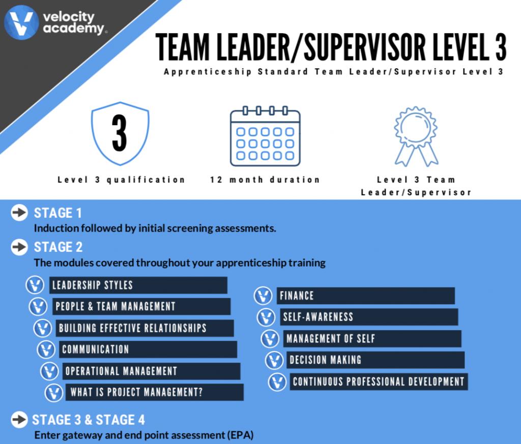Team Leader/Supervisor Units