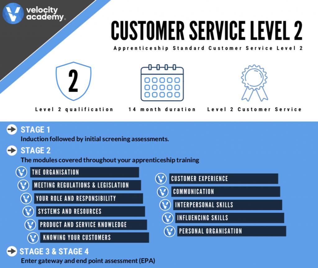 Customer Service Units